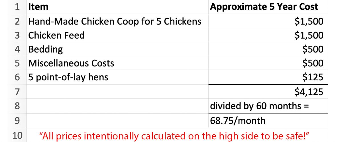 edited cost of raising backyard chickens